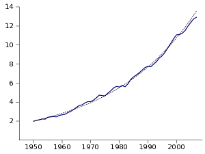 US GDP 1950-2007 and its linear regression