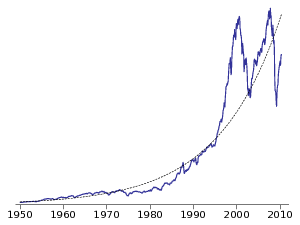 S&P500 1950-2010 and its linear regression